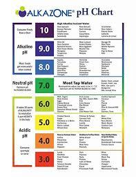 Alkaline Ph Chart 23 Expert Energise For Life Alkaline Chart