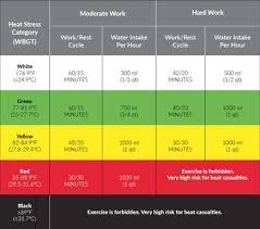 Workplan 6 Step Heat Stress Workplan Safesupervisor