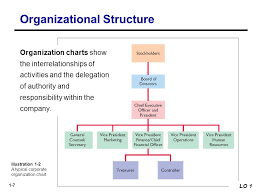 Delegation Of Authority Chart Delegation Of Authority Is The Key Of Organization Term