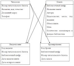 Курсовая работа Создание базы данных Библиотека ru Курсовая работа Создание базы данных Библиотека