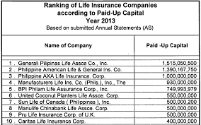 paidup2016 fourth top insurance companies