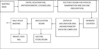 Vaccination Chart In Tamil Nadu Government A High Volume User Friendly Immunization Clinic In Vellore