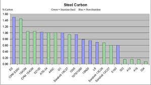 Carbon Steel Chart Chart Knife Steel
