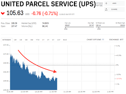 Ups Stock United Parcel Service Stock Price Today