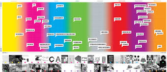 Fast Company S Co Design Infographic Of The Day Americas 50 Most Influential Designers