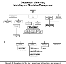 Comoptevfor Org Chart Figure 7 2 From Systems Acquisition Managers Guide For The