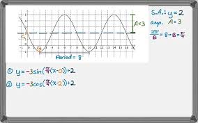 writing sine and cosine equations from graphs