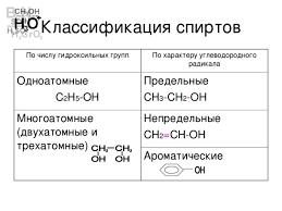 Кислородсодержащие органические соединения Спирты химия  Классификация спиртов По числу гидроксильных групп По характеру углеводородного радикала Одноатомные С 2 Н 5
