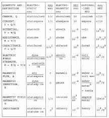Physics Conversion Chart Units