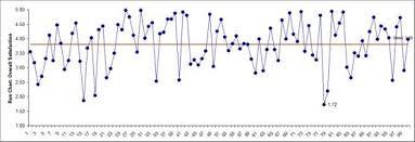 Sigmaxl Run Charts In Excel Using Sigmaxl