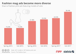 Chart Of The Week Fashion Mag Ads Become More Diverse