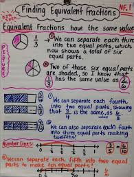 Equivalent Fractions Anchor Chart 4th Grade 4th Grade Quarter 3 Standards Compton Math