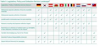 Progressive Legislation Chart Answers Germany Recycles More Than Any Other Country World