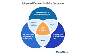 How To Get Into Pharmaceutical Sales How Technology Can Transform Pharmaceutical Sales Operations