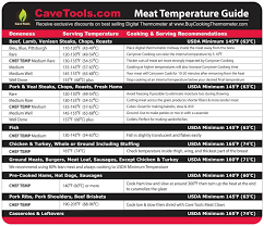 Meat Temperature Magnet Best Internal Temp Guide Outdoor Chart Of All