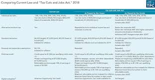 How The House And Senate Tax Bills Would Change America In