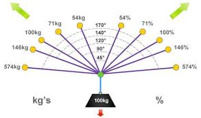 Sling Angle Chart Uk Diagram Showing Vector Force Chart And Anchor Loadings For
