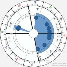 Barack Obama Birth Chart Horoscope Date Of Birth Astro