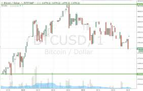 Bitcoin Price Watch Live Trade Newsbtc