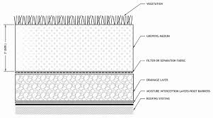 roof design cad 4 3 green roofs philadelphia water stormwater plan review