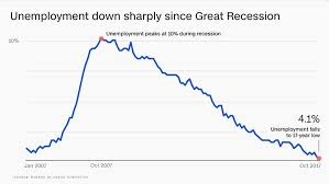 Unemployment Rate Chart Goldman Sachs Unemployment Will Drop To Lowest Since 1969
