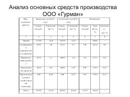 диплом Анализ основных средств производства