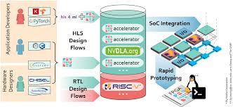 System On Chip Design Flow Esp Open Soc Platform