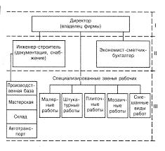 Дипломная работа Совершенствование структуры управления  Дипломная работа Совершенствование структуры управления строительной фирмы ООО Монолитспецстрой на основе марк ru