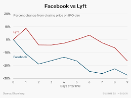 Lyft Stock Chart Lyfts Had A Brutal Time So Far As A Public Company And