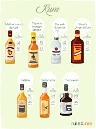 The lowest calorie alcoholic drink is vodka with 65 calories. Keto Firendly Alcohol The Ultimate Guide To Low Carb Drinking