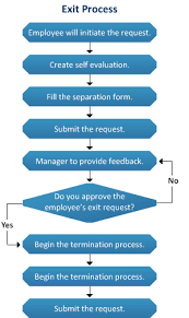 Leave Management Process Flow Chart Processes For Employee Exit Human Resource Management
