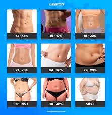 Body Fat Chart Women Pin On Other Stuff
