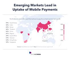Emerging Markets Chart Emerging Markets Lead In Uptake Of Mobile Payments