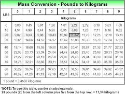 Mass Conversion Chart 66 Skillful Chart To Convert Pounds To Kilograms