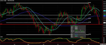 Soybean Oil Chart Commodity Chart Of The Day Soybean Oil Seeking Alpha