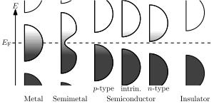Semimetal Wikipedia