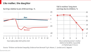 Pay Gap Chart Daily Chart The Roots Of The Gender Pay Gap Lie In