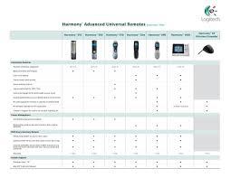 Logitech Remote Comparison Chart Logitech Harmony 510 Advanced Universal Remote Control Discontinued By Manufacturer