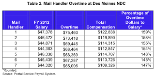 Us Postal Service Salary Chart Oig Uncovers Shocking Overtime At The Us Postal Service