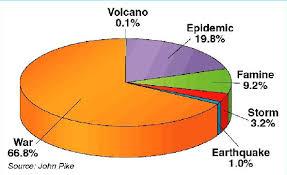 Earthquake Pie Chart Pie Charts