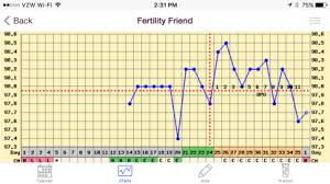 Basal Temp Chart Example Irregular Bbt Chart Got You Down Fertility 101 And Beyond