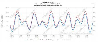 Tide Chart Tacoma Wa King Tides Dont Always Follow The Tide Tables Watching