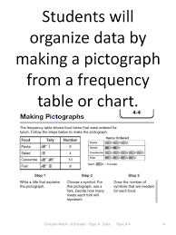 Frequency Chart 3rd Grade Envision Math 3rd Grade Topic 4 Data Topic Ppt Download