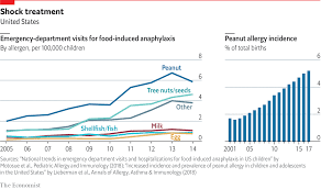 Daily Chart The Prevalence Of Peanut Allergy Has Trebled