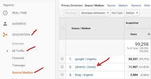Google Analytics Direct Complete Guide In Traffic To XxXZUzC