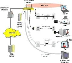 Home Network Wiring Diagram Cat5 Cable Technical Diagrams