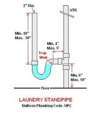 clothes washer proper piping to avoid cross connection c carson washing machine p trap and drain plumbing diy home improvement