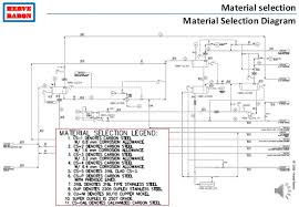 Material Selection Diagram Get Rid Of Wiring Diagram Problem