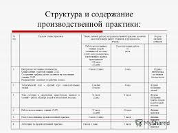 Презентация на тему Методическое обеспечение практики учебной и  21 Структура
