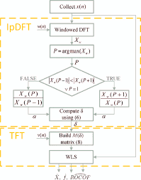 Tft Algorithm Chart Flow Chart Of The Pmu Estimation Algorithm Implemented In